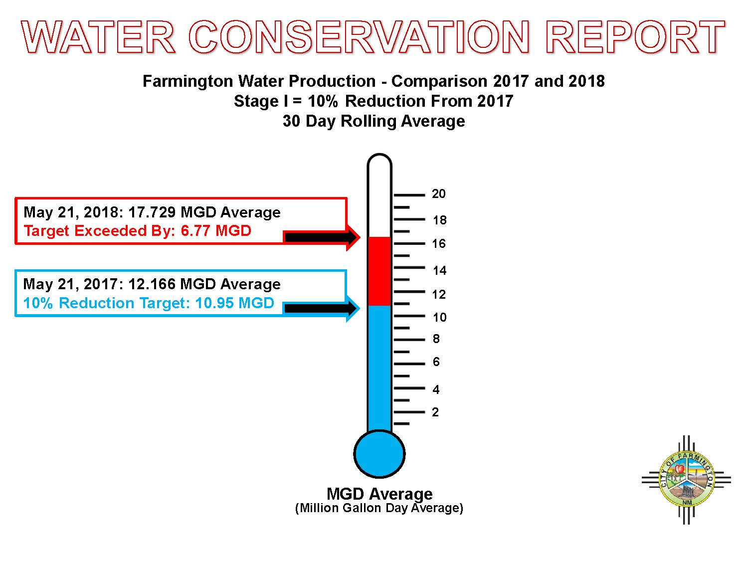 WaterConservationReport052118